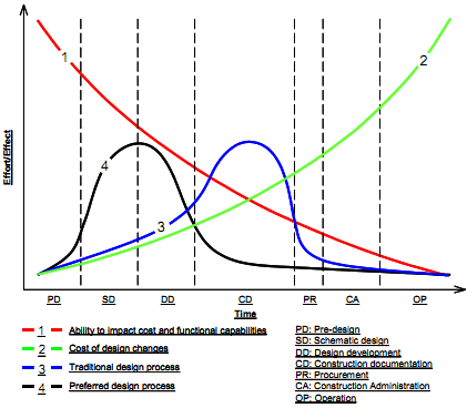 McLeamy Curve - Earlier branch and workplace design changes have a lower impact on cost and schedule