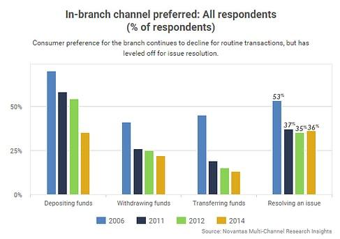 In-Branch-Channel-Preferred
